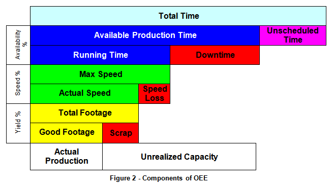 Overall Equipment Effectiveness (OEE) - PowerPoint PPT Presentation