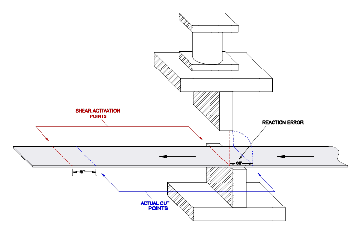 XL Series Shear_Reaction_vs_Actual_Cut_Point
